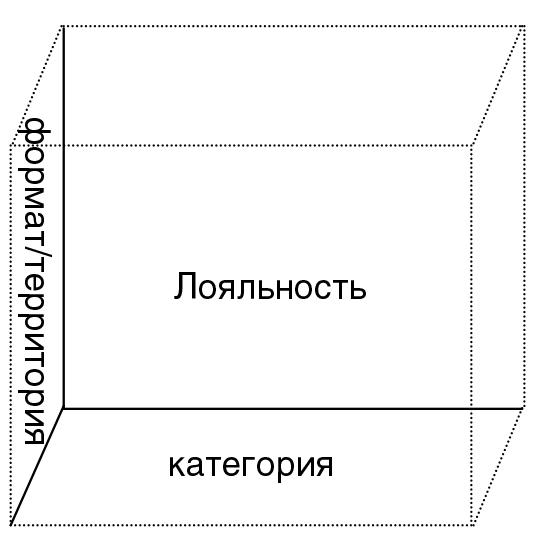 Измерения для кластеризации клиентов