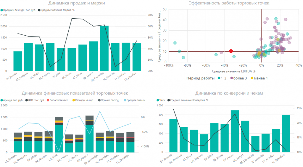 График «Динамика финансовых показателей торговых точек» магазина № 114