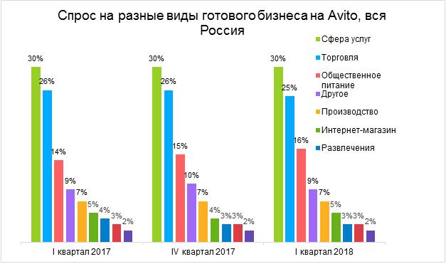 ВВолгограде упал вцене готовый бизнес