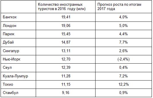 Москва заняла 60-е место врейтинге самых известных туристических направлений