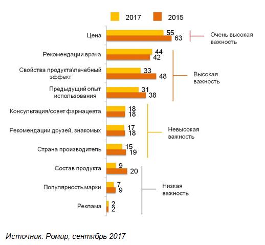 Половина граждан России покупают лекарства только при крайней надобности — Опрос