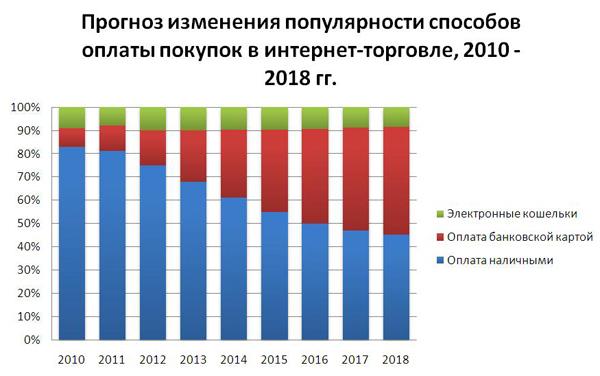 Прогноз изменения популярности способов оплаты покупок в интернет-торговле, 2010 - 2018 гг.