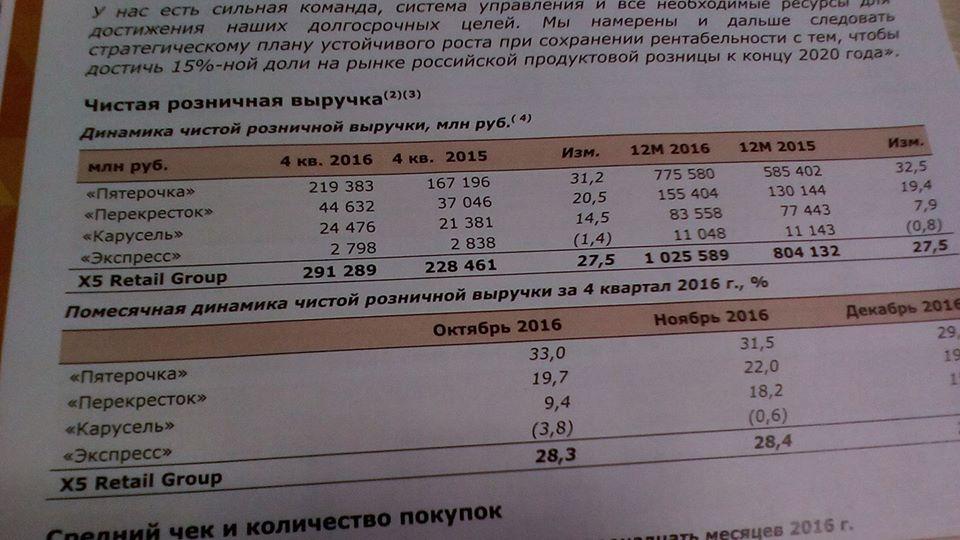 X5 увеличила продажи за2016г на27,5%