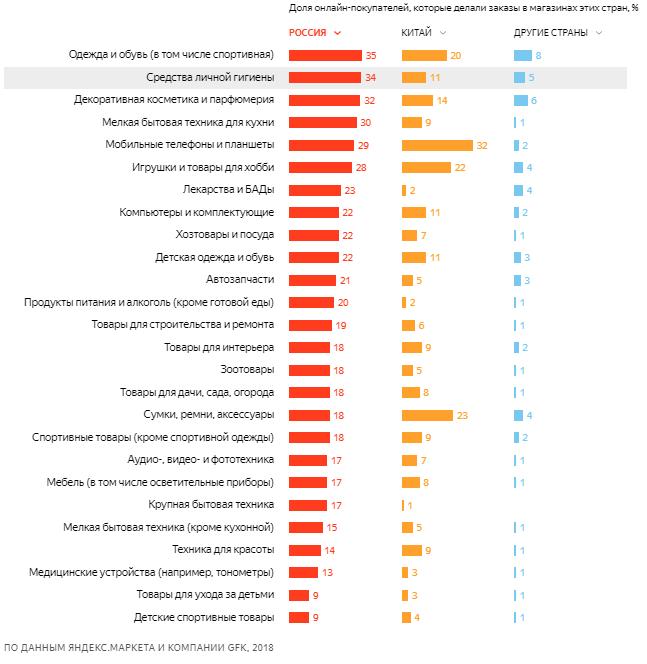 4c3017abb8b Как россияне покупают онлайн - исследование Яндекс.Маркет и GfK ...