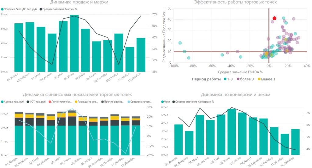 График «Динамика финансовых показателей торговых точек» магазина № 55
