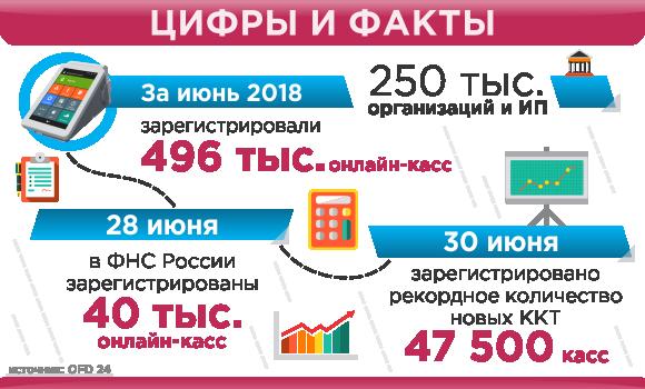ФНС вТомске организует рейды повыявлению предпринимателей, работающих без онлайн-касс