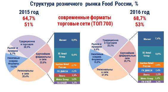 Fmcg компании россии рейтинг