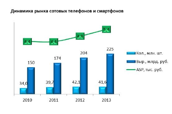 Динамика рынка сотовых телефонов и смартфонов