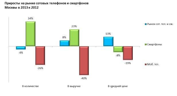 Отчет Евросети о состоянии рынка сотовых телефонов, смартфонов и планшетов в Москве в 2013 году