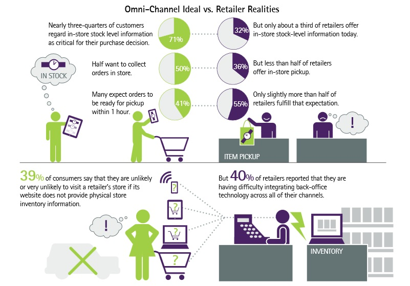 "Retailers Face Big Hurdles in Bridging the ""Omni-Channel Commerce Gap"""