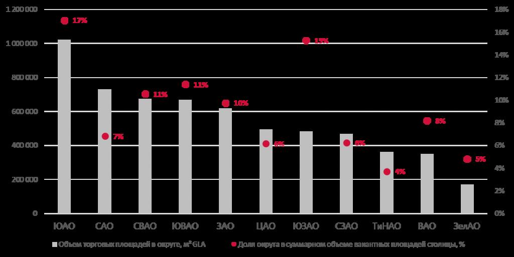 В столицеРФ введен рекордно низкий за14 лет объем торговых площадей