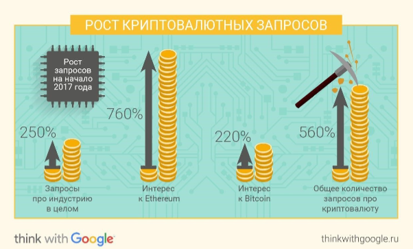 Google зафиксировал рост на250% числа запросов окриптовалюте среди русских пользователей