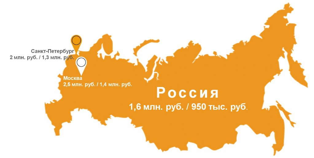 Вгороде Орле собрано неменее 11 млрд. руб. налогов