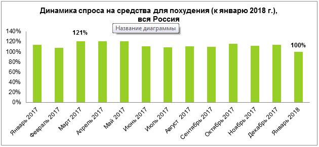 f530e1d1f За год средняя стоимость товаров, представленных в категории «Средства для  похудения» на Avito, снизилась на 7,2% по стране. Среди городов лидерами по  ...