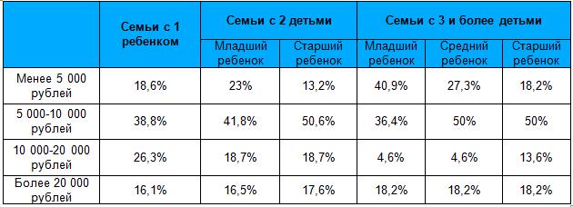 dfde60e3db734 Вне зависимости от количества детей, большинство респондентов готово  выделить на подготовку к школе 5000-10000 рублей на каждого ребенка.