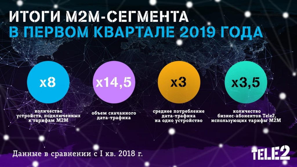 Tele2_Moscow_Q1 M2M Results.jpg