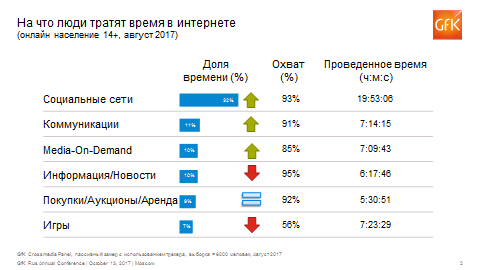 GFK: жители России растрачивают наонлайн-шопинг десятую часть времени вглобальной web-сети