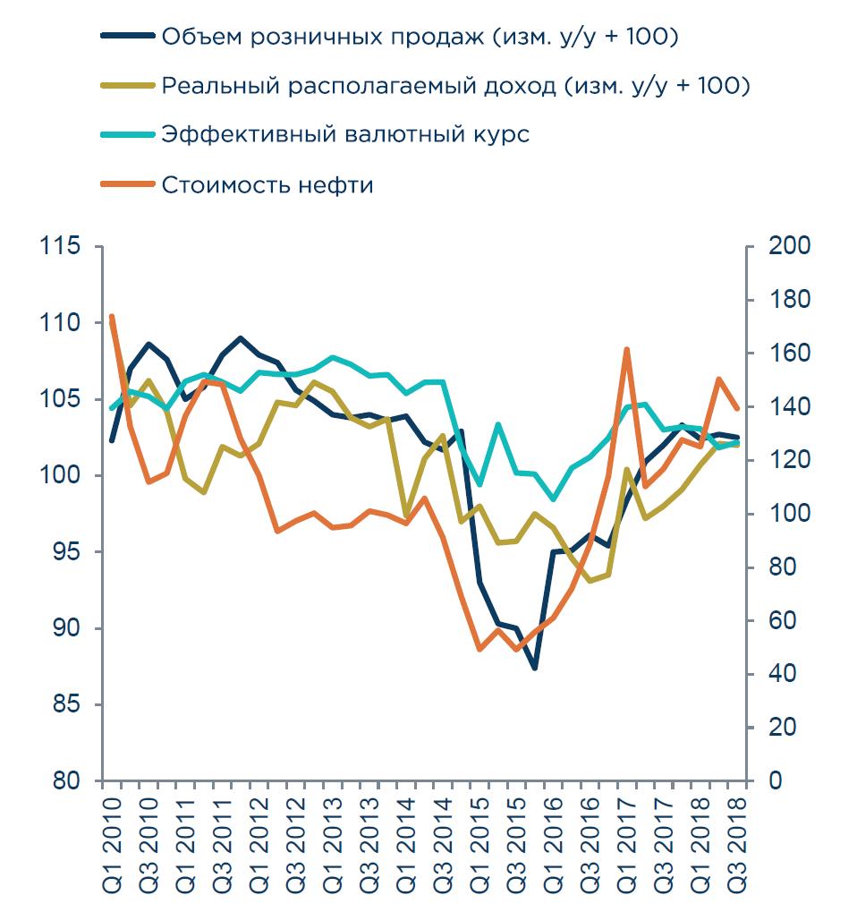cc7c20fd0247 Минэкономразвития РФ прогнозирует, что рост продаж в розничном секторе по  итогам 2018 года составит 3%. Эксперты Coface считают этот прогноз  оптимистичным, ...