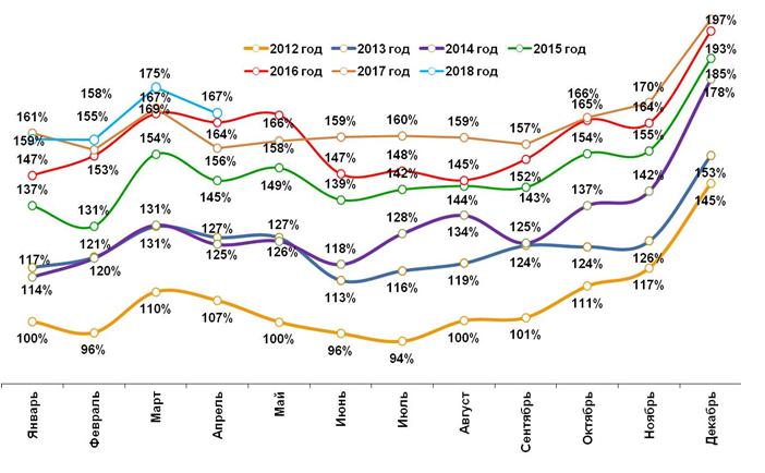 Граждане Российской Федерации ксередине весны сократили траты нафоне увеличения цен
