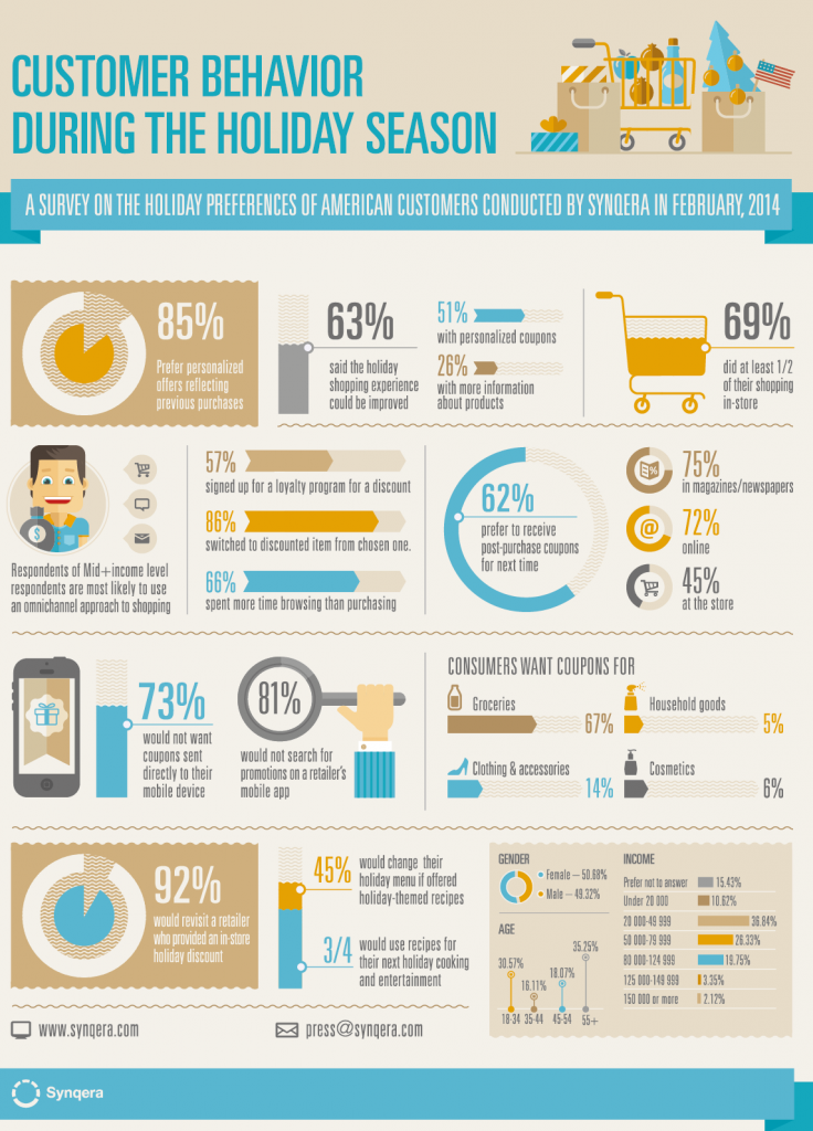 Infographics_customer holiday behavior_Synqera_Feb2014.png
