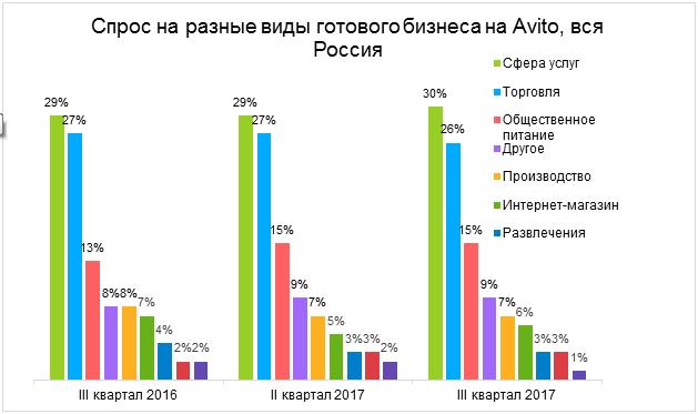 Цена наготовый бизнес вНижнем Новгороде подросла всреднем на6%