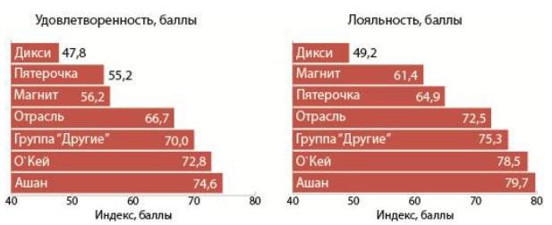 Индексы удовлетворенности и лояльности потребителей