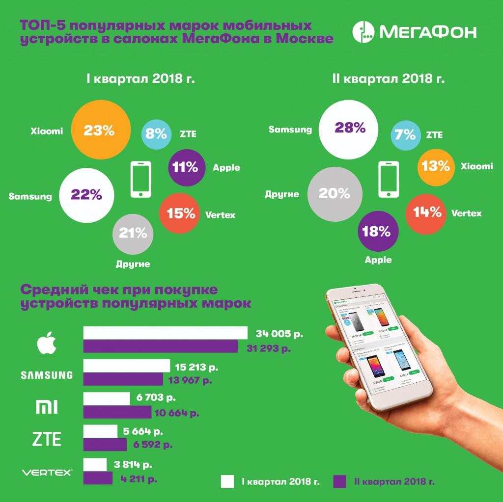 a52a4e8a МегаФон: самый популярный бренд смартфона – Samsung - Информационный ...