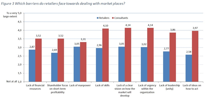 Figure 3 Which barriers do retailers face towards dealing with market places?