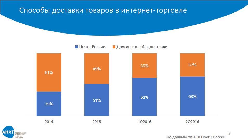 Почта Российской Федерации заняла две трети рынка посылок