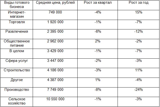 Готовый бизнес вКазани упал вцене практически на20 процентов