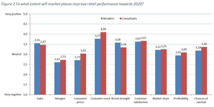 Figure 2 To what extent will market places improve retail performance towards 2020?