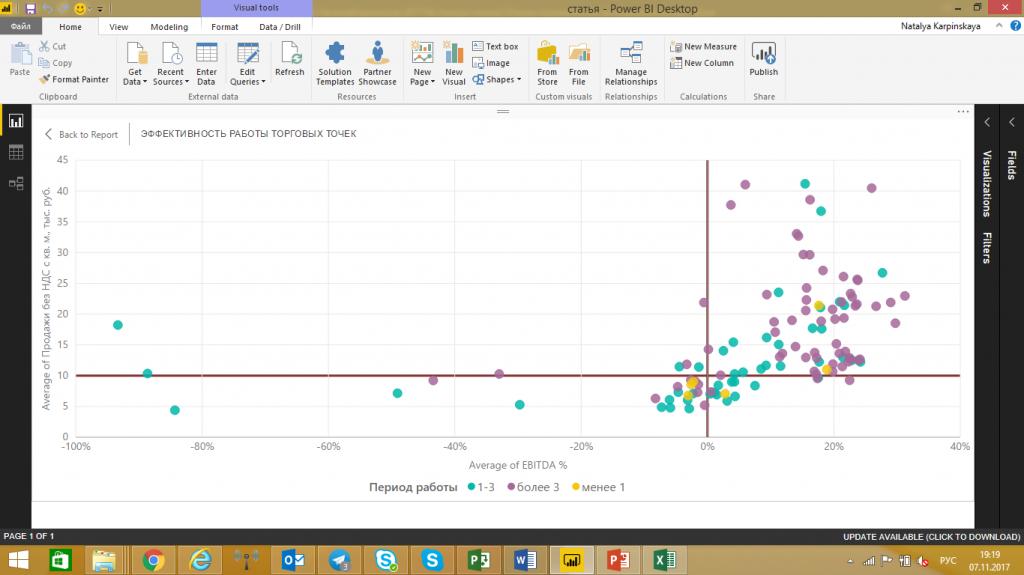 График сравнения продаж, прибыльности и рентабельности магазинов