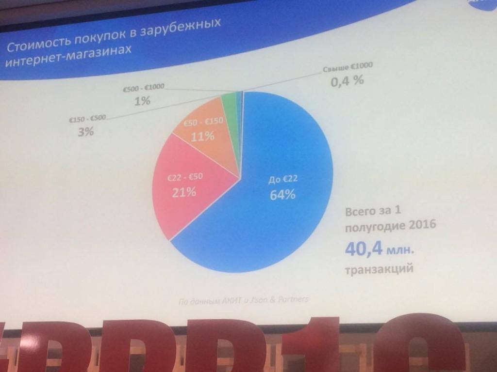 Сколько денежных средств жители России растрачивают в электронных магазинах