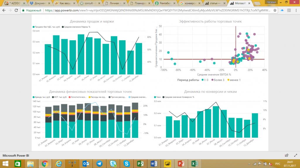 График динамики товарооборота и маржи продаж, посетителей и покупателей (факторы продаж), расходов на магазин