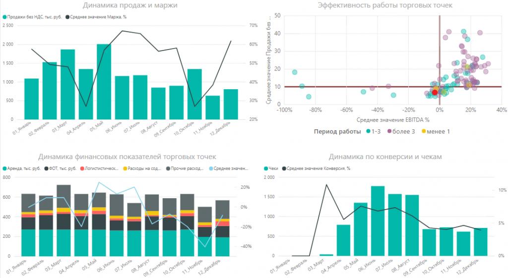 График «Динамика финансовых показателей торговых точек» магазина № 95