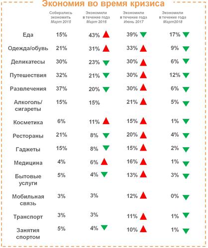 Доля граждан России, которые ниначем неэкономят, значительно увеличилась